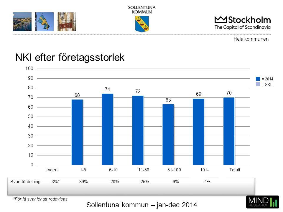 Sollentuna kommun – jan-dec 2014 NKI efter företagsstorlek Svarsfördelning3%*39%20%25%9%4% Hela kommunen = 2014 = SKL *För få svar för att redovisas