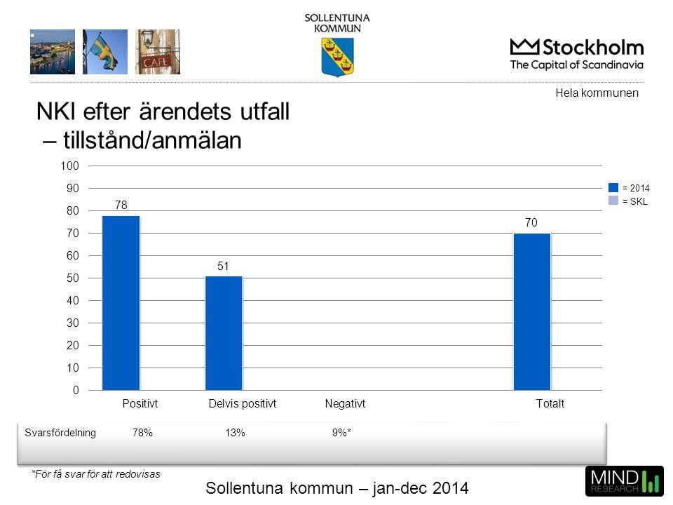 Sollentuna kommun – jan-dec 2014 NKI efter ärendets utfall – tillstånd/anmälan Svarsfördelning78%13%9%* Hela kommunen = 2014 = SKL *För få svar för at