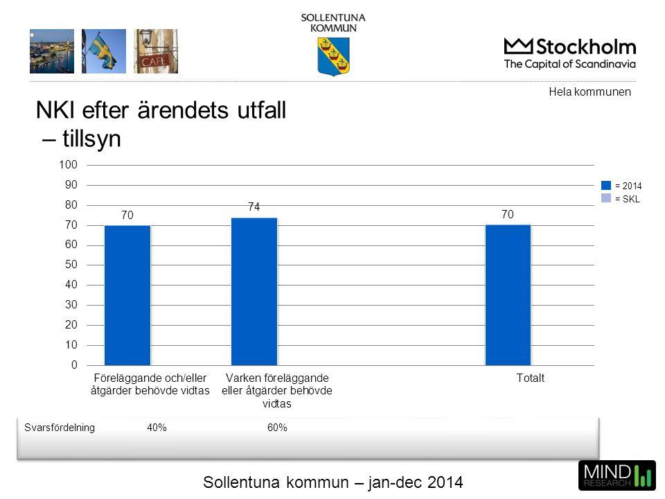Sollentuna kommun – jan-dec 2014 NKI efter ärendets utfall – tillsyn Svarsfördelning40%60% Hela kommunen = 2014 = SKL