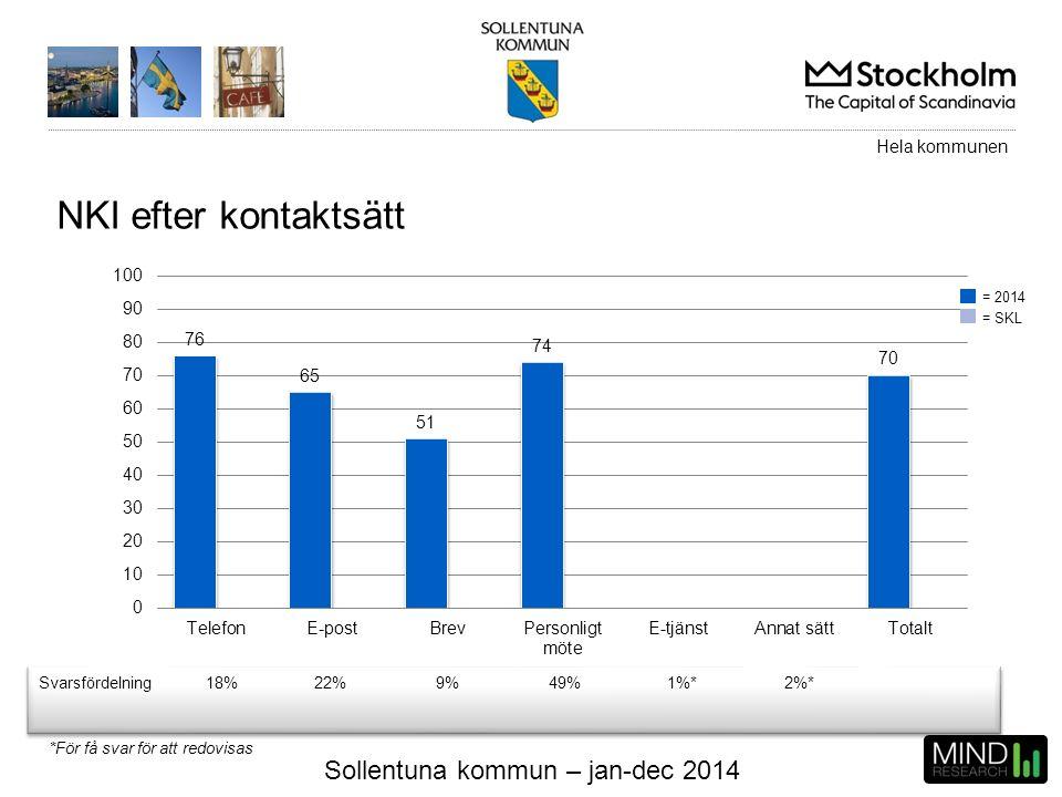 Sollentuna kommun – jan-dec 2014 NKI efter kontaktsätt Svarsfördelning18%22%9%49%1%*2%* Hela kommunen = 2014 = SKL *För få svar för att redovisas