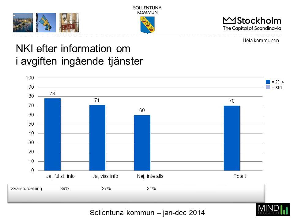 Sollentuna kommun – jan-dec 2014 NKI efter information om i avgiften ingående tjänster Svarsfördelning39%27%34% Hela kommunen = 2014 = SKL