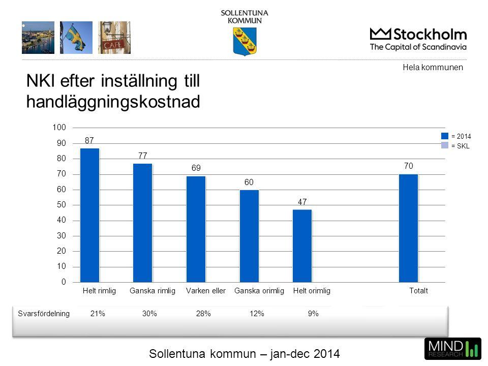 Sollentuna kommun – jan-dec 2014 NKI efter inställning till handläggningskostnad Svarsfördelning21%30%28%12%9% Hela kommunen = 2014 = SKL