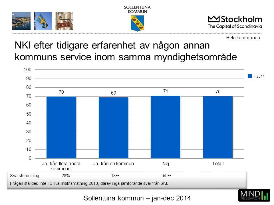 Sollentuna kommun – jan-dec 2014 NKI efter tidigare erfarenhet av någon annan kommuns service inom samma myndighetsområde Svarsfördelning28%13%59% Frå