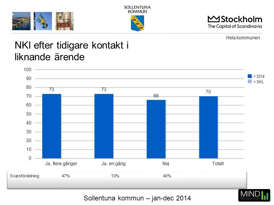 Sollentuna kommun – jan-dec 2014 NKI efter tidigare kontakt i liknande ärende Svarsfördelning47%13%40% Hela kommunen = 2014 = SKL
