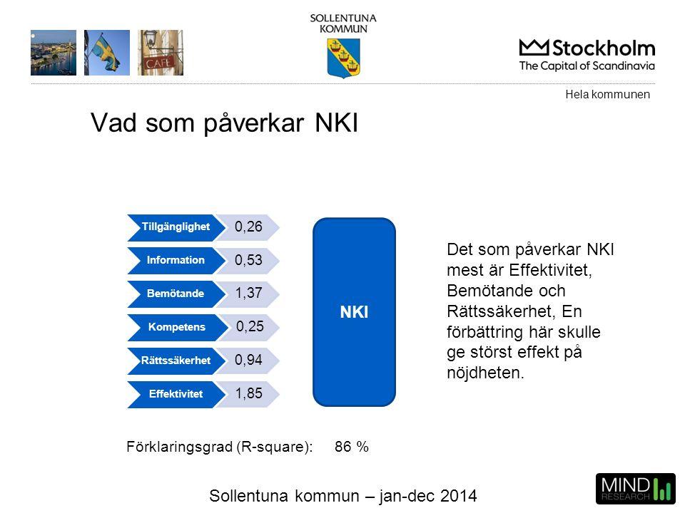 Sollentuna kommun – jan-dec 2014 NKI Tillgänglighet 0,26 Information 0,53 Bemötande 1,37 Kompetens 0,25 Rättssäkerhet 0,94 Effektivitet 1,85 Förklarin