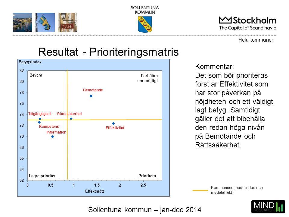 Sollentuna kommun – jan-dec 2014 Kommunens medelindex och medeleffekt Kommentar: Det som bör prioriteras först är Effektivitet som har stor påverkan p