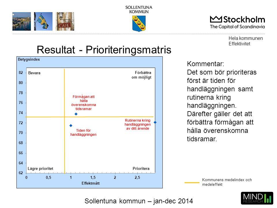 Sollentuna kommun – jan-dec 2014 Kommunens medelindex och medeleffekt Kommentar: Det som bör prioriteras först är tiden för handläggningen samt rutine