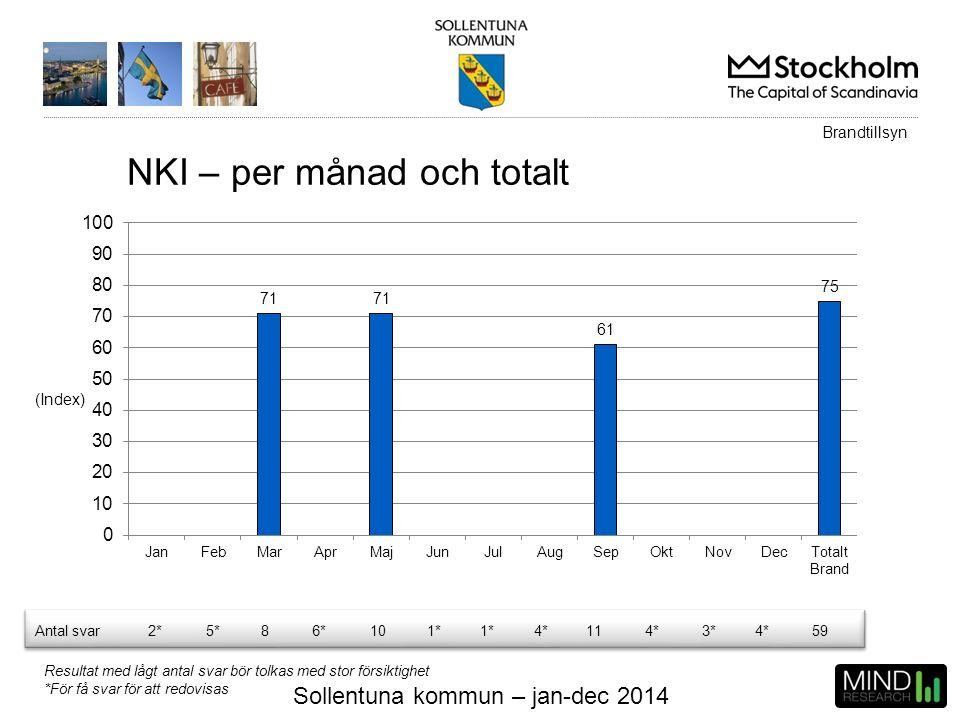Sollentuna kommun – jan-dec 2014 NKI – per månad och totalt (Index) Brandtillsyn Antal svar2*5*86*101* 4*114*3*4*59 Resultat med lågt antal svar bör t
