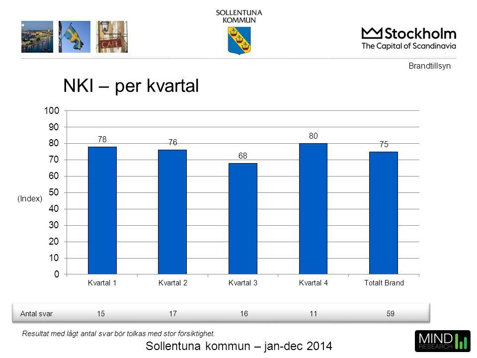 Sollentuna kommun – jan-dec 2014 NKI – per kvartal (Index) Brandtillsyn Resultat med lågt antal svar bör tolkas med stor försiktighet. Antal svar15171