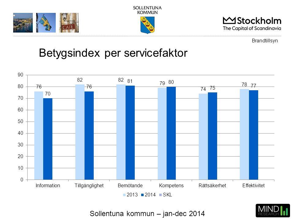 Sollentuna kommun – jan-dec 2014 Brandtillsyn Betygsindex per servicefaktor