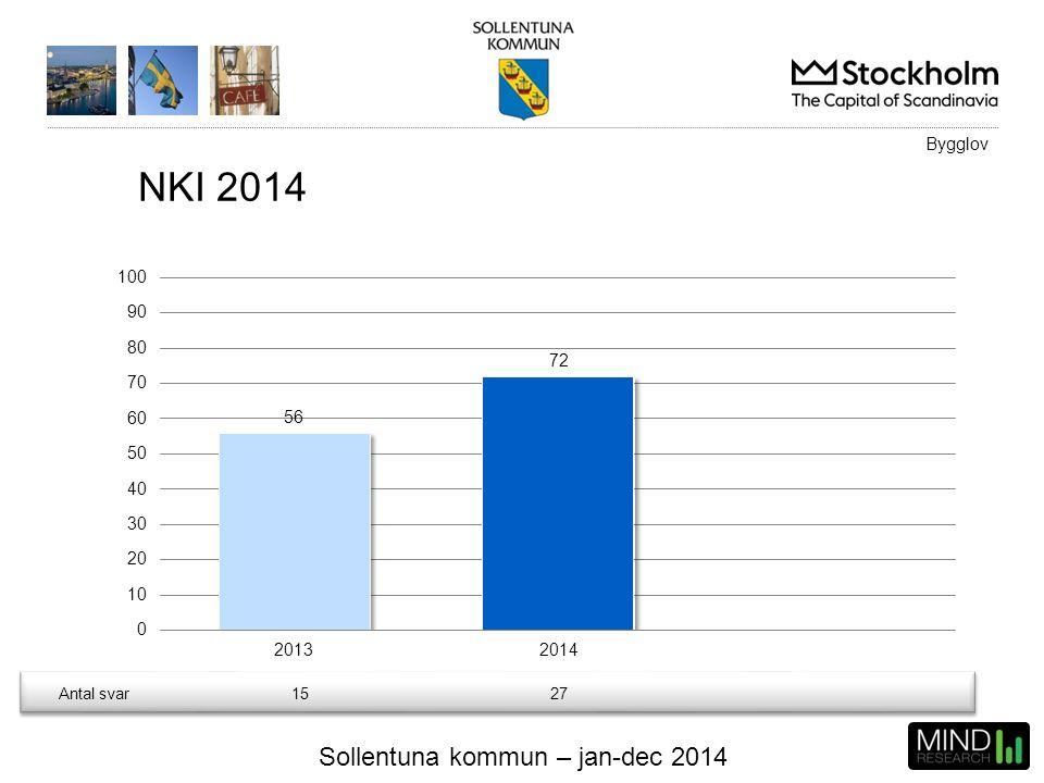 Sollentuna kommun – jan-dec 2014 Antal svar1527 Bygglov NKI 2014