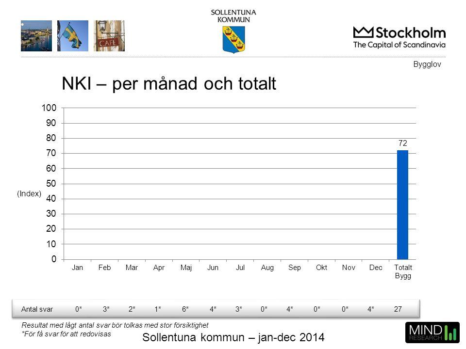 Sollentuna kommun – jan-dec 2014 NKI – per månad och totalt (Index) Bygglov Antal svar0*3*2*1*6*4*3*0*4*0* 4*27 Resultat med lågt antal svar bör tolka