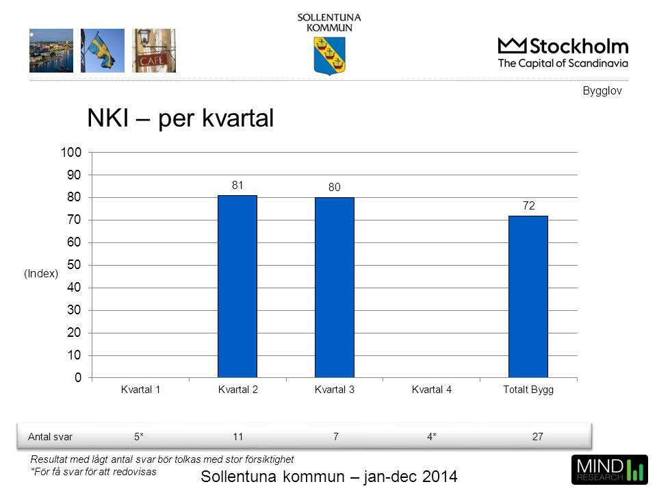 Sollentuna kommun – jan-dec 2014 NKI – per kvartal (Index) Bygglov Resultat med lågt antal svar bör tolkas med stor försiktighet *För få svar för att