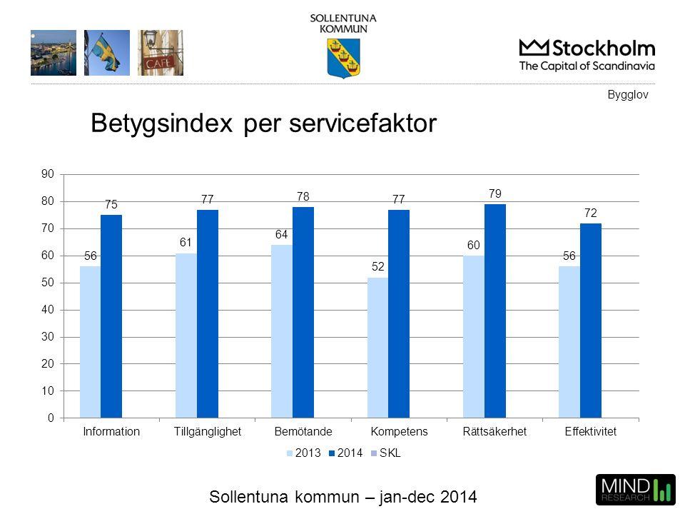Sollentuna kommun – jan-dec 2014 Bygglov Betygsindex per servicefaktor