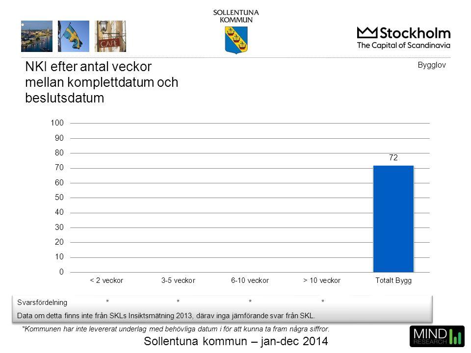 Sollentuna kommun – jan-dec 2014 NKI efter antal veckor mellan komplettdatum och beslutsdatum Bygglov Svarsfördelning**** Data om detta finns inte frå