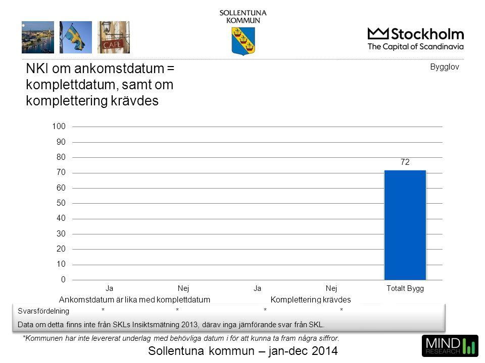 Sollentuna kommun – jan-dec 2014 NKI om ankomstdatum = komplettdatum, samt om komplettering krävdes Ankomstdatum är lika med komplettdatumKompletterin
