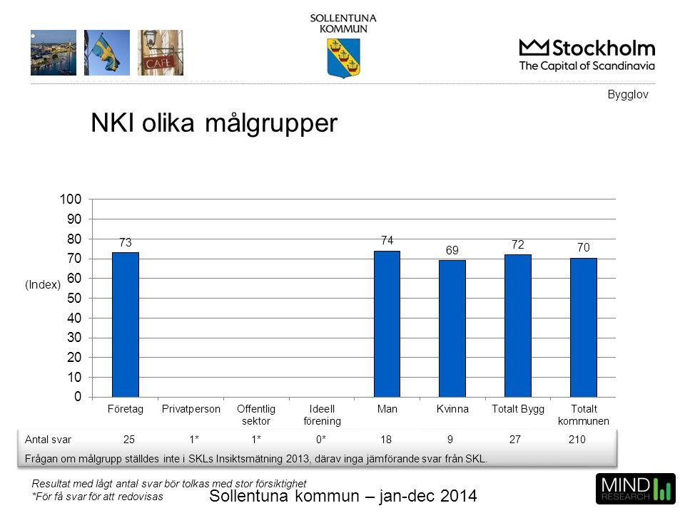 Sollentuna kommun – jan-dec 2014 (Index) NKI olika målgrupper Resultat med lågt antal svar bör tolkas med stor försiktighet *För få svar för att redov