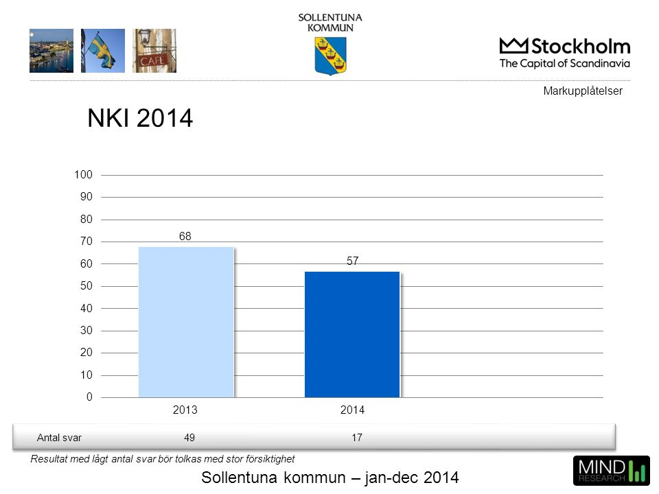 Sollentuna kommun – jan-dec 2014 Antal svar4917 Markupplåtelser NKI 2014 Resultat med lågt antal svar bör tolkas med stor försiktighet