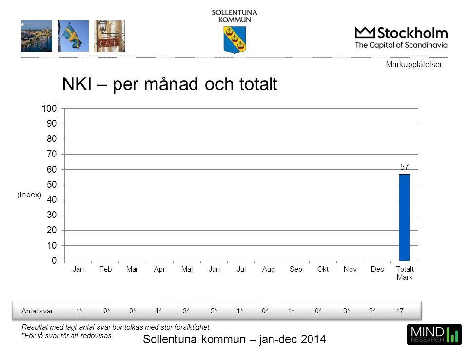 Sollentuna kommun – jan-dec 2014 NKI – per månad och totalt (Index) Markupplåtelser Antal svar1*0* 4*3*2*1*0*1*0*3*2*17 Resultat med lågt antal svar b