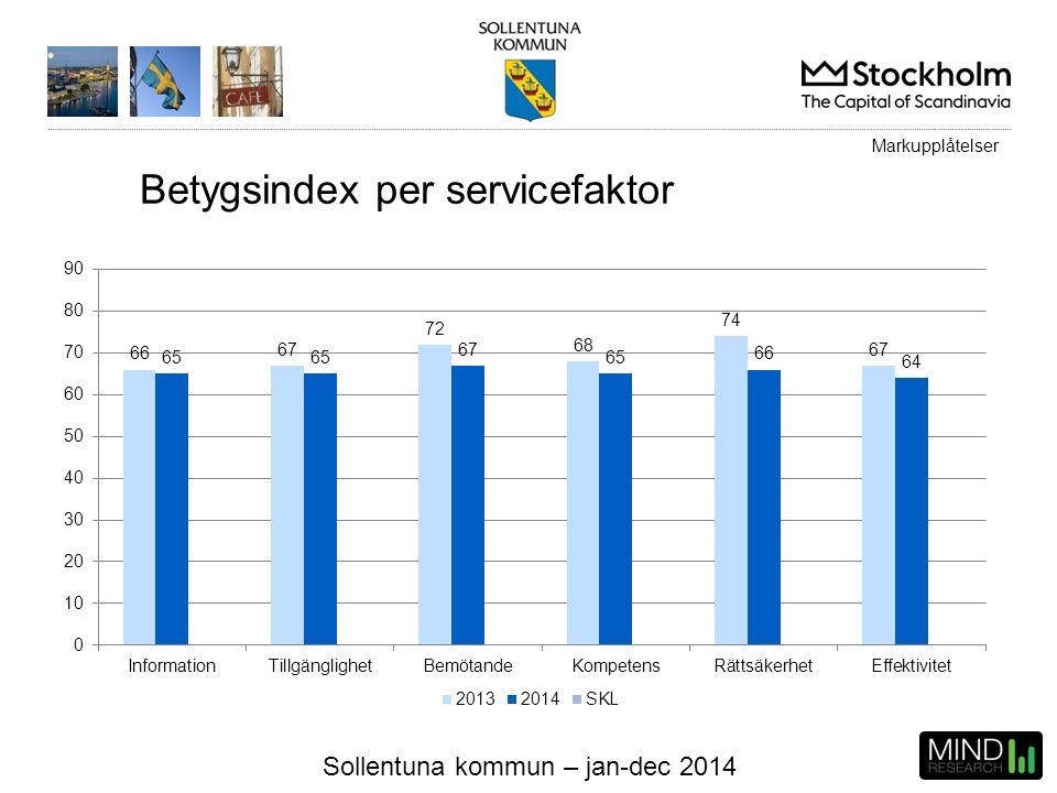 Sollentuna kommun – jan-dec 2014 Markupplåtelser Betygsindex per servicefaktor