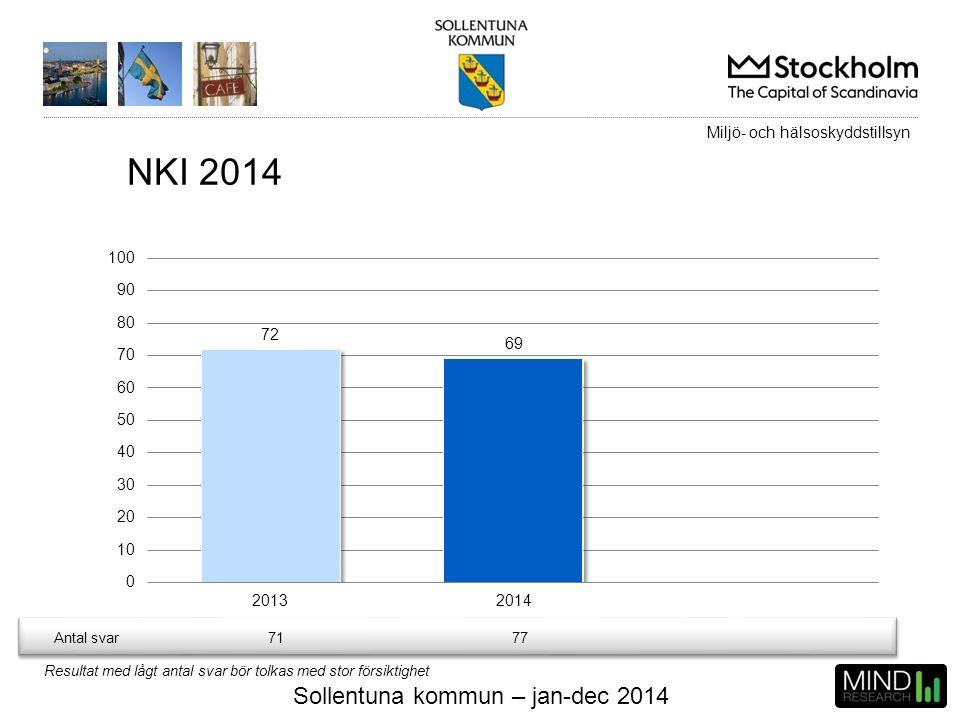 Sollentuna kommun – jan-dec 2014 Antal svar7177 NKI 2014 Resultat med lågt antal svar bör tolkas med stor försiktighet Miljö- och hälsoskyddstillsyn