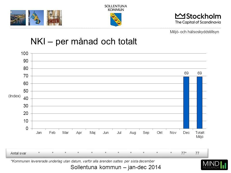 Sollentuna kommun – jan-dec 2014 NKI – per månad och totalt (Index) Antal svar***********77*77 *Kommunen levererade underlag utan datum, varför alla ä