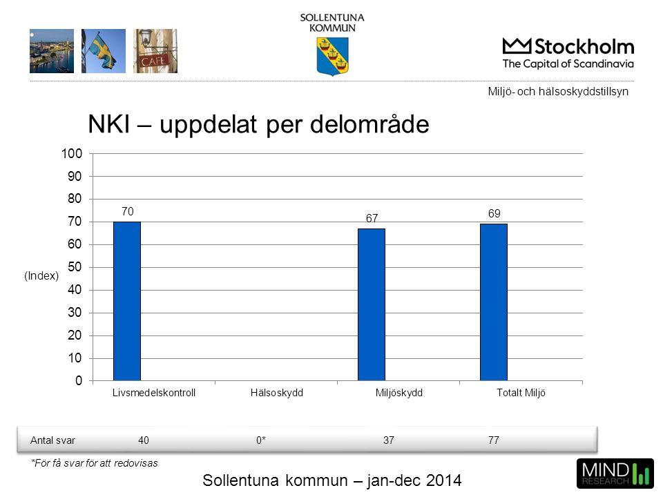 Sollentuna kommun – jan-dec 2014 NKI – uppdelat per delområde (Index) Antal svar400*3777 Miljö- och hälsoskyddstillsyn *För få svar för att redovisas