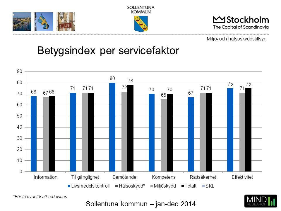 Sollentuna kommun – jan-dec 2014 Betygsindex per servicefaktor Miljö- och hälsoskyddstillsyn *För få svar för att redovisas