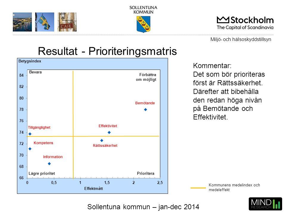 Sollentuna kommun – jan-dec 2014 Kommunens medelindex och medeleffekt Kommentar: Det som bör prioriteras först är Rättssäkerhet. Därefter att bibehåll
