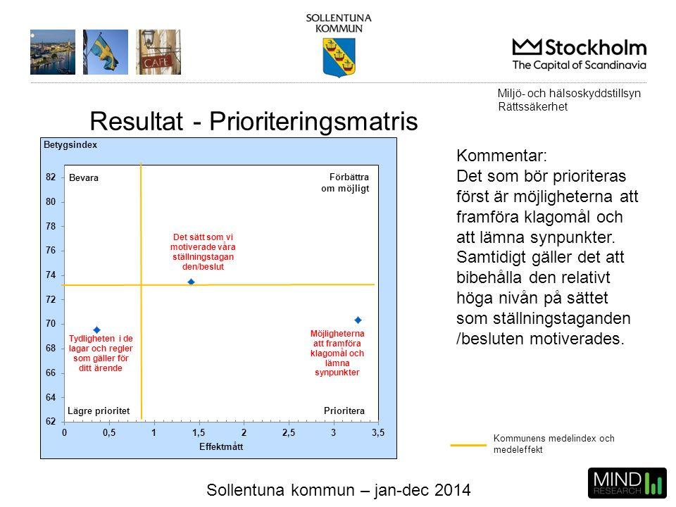 Sollentuna kommun – jan-dec 2014 Kommunens medelindex och medeleffekt Kommentar: Det som bör prioriteras först är möjligheterna att framföra klagomål