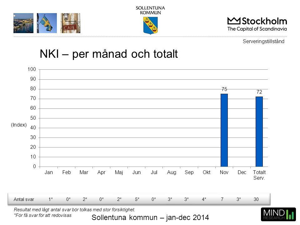 Sollentuna kommun – jan-dec 2014 NKI – per månad och totalt (Index) Antal svar1*0*2*0*2*5*0*3* 4*73*30 Resultat med lågt antal svar bör tolkas med sto