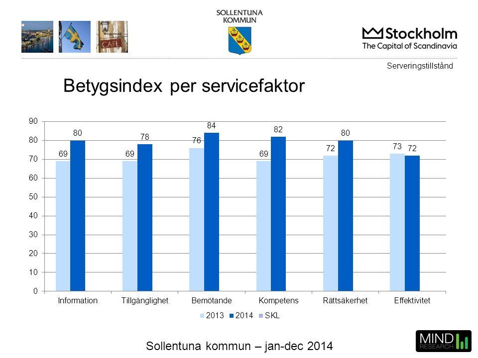 Sollentuna kommun – jan-dec 2014 Betygsindex per servicefaktor Serveringstillstånd