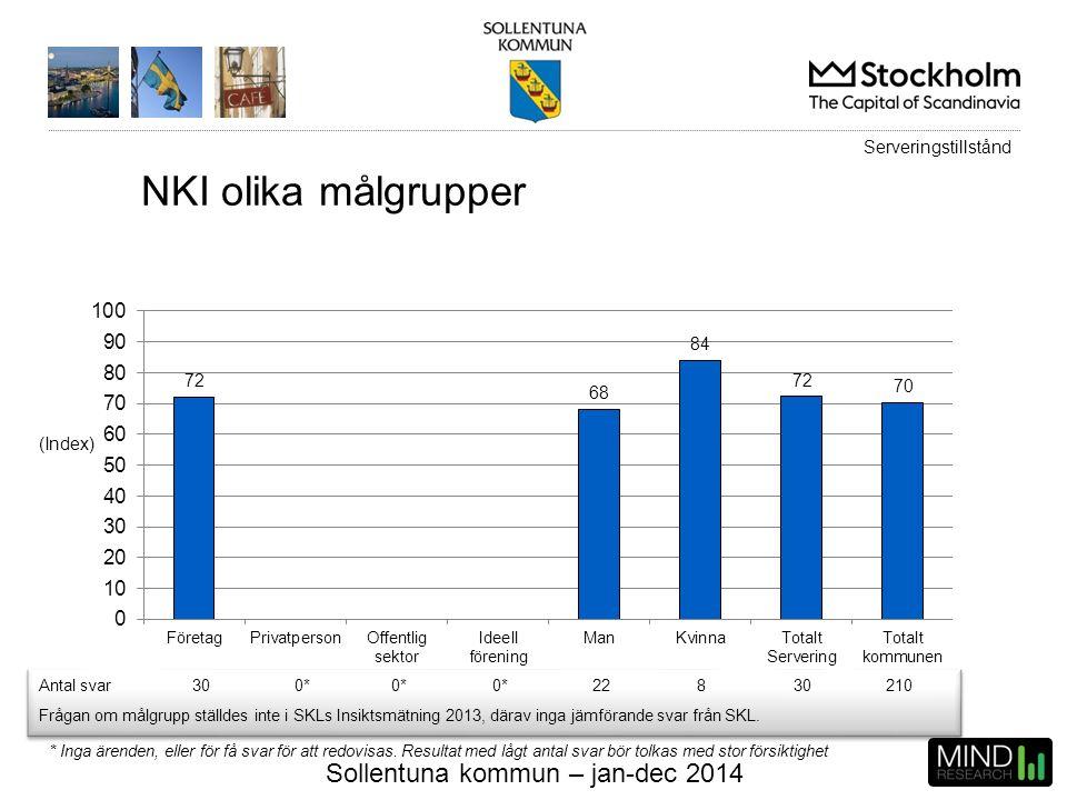 Sollentuna kommun – jan-dec 2014 (Index) NKI olika målgrupper * Inga ärenden, eller för få svar för att redovisas. Resultat med lågt antal svar bör to