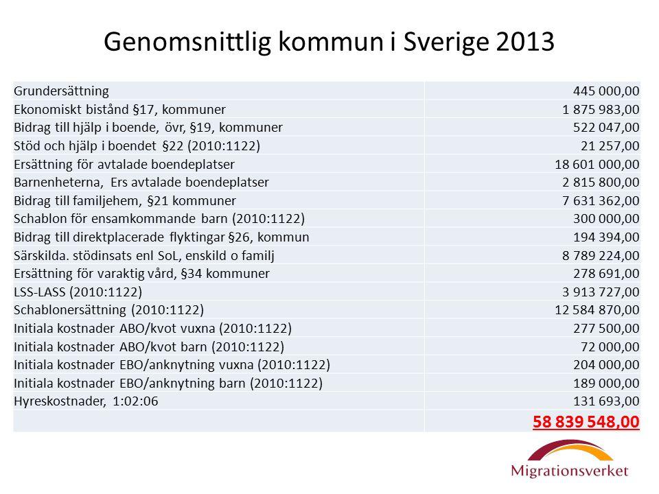 Genomsnittlig kommun i Sverige 2013 Grundersättning445 000,00 Ekonomiskt bistånd §17, kommuner1 875 983,00 Bidrag till hjälp i boende, övr, §19, kommu