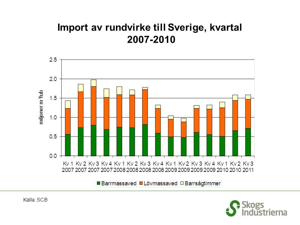 Import av rundvirke till Sverige, kvartal 2007-2010 Källa: SCB