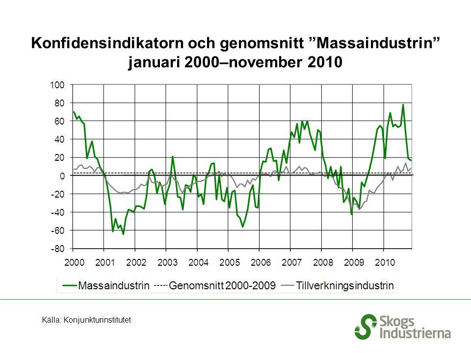 """Konfidensindikatorn och genomsnitt """"Massaindustrin"""" januari 2000–november 2010 Källa: Konjunkturinstitutet"""