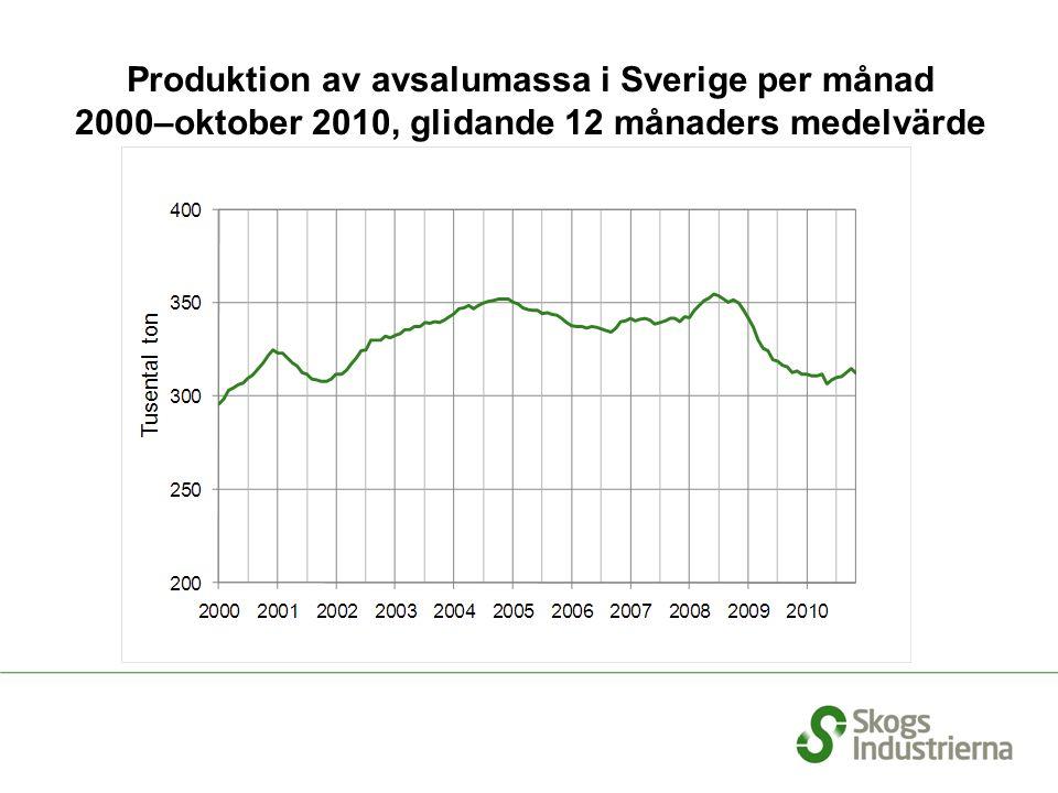 Produktion av avsalumassa i Sverige per månad 2000–oktober 2010, glidande 12 månaders medelvärde