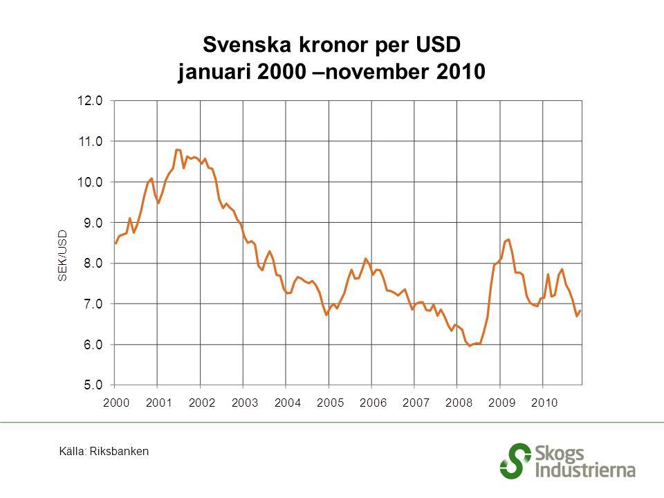 Svenska kronor per USD januari 2000 –november 2010 Källa: Riksbanken