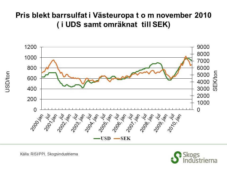 Pris blekt barrsulfat i Västeuropa t o m november 2010 ( i UDS samt omräknat till SEK) Källa: RISI/PPI, Skogsindustrierna