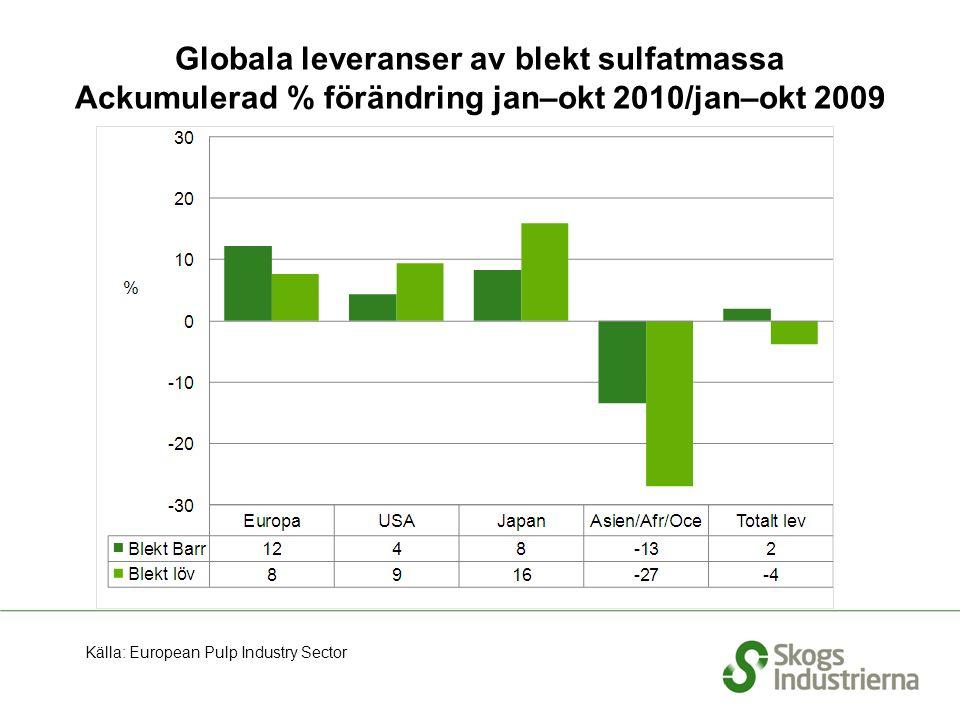 Globala leveranser av blekt sulfatmassa Ackumulerad % förändring jan–okt 2010/jan–okt 2009 Källa: European Pulp Industry Sector
