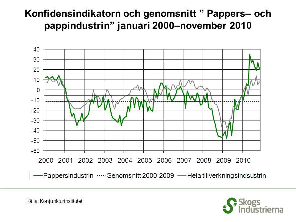 """Konfidensindikatorn och genomsnitt """" Pappers– och pappindustrin"""" januari 2000–november 2010 Källa: Konjunkturinstitutet"""