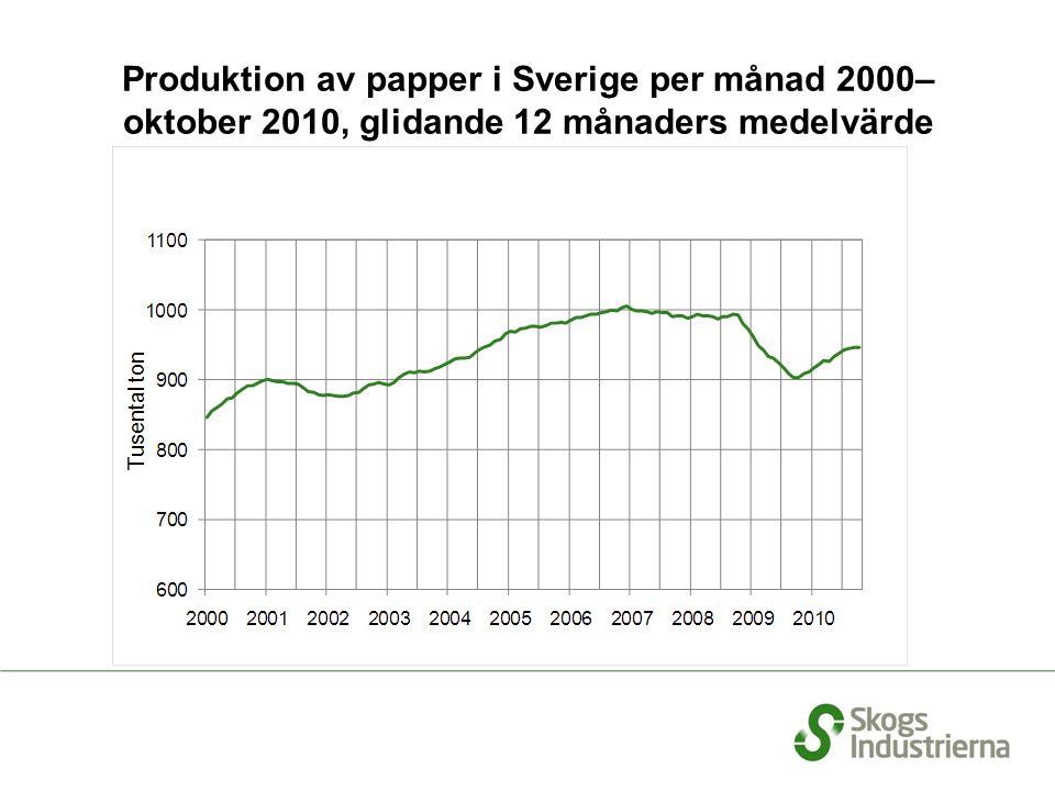Produktion av papper i Sverige per månad 2000– oktober 2010, glidande 12 månaders medelvärde