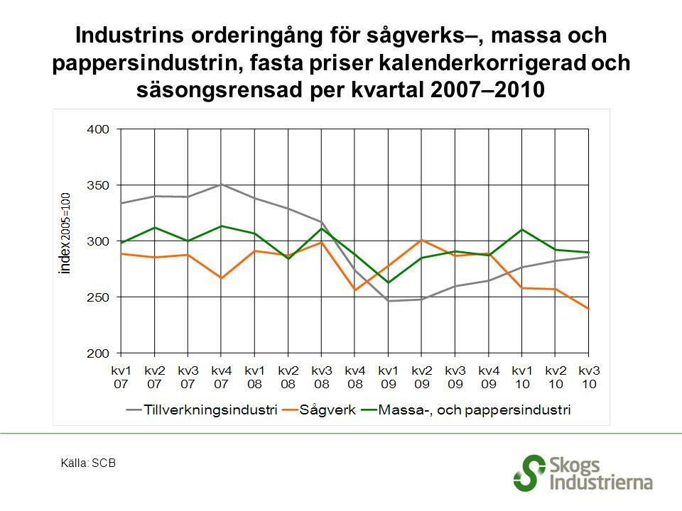Industrins orderingång för sågverks–, massa och pappersindustrin, fasta priser kalenderkorrigerad och säsongsrensad per kvartal 2007–2010 Källa: SCB