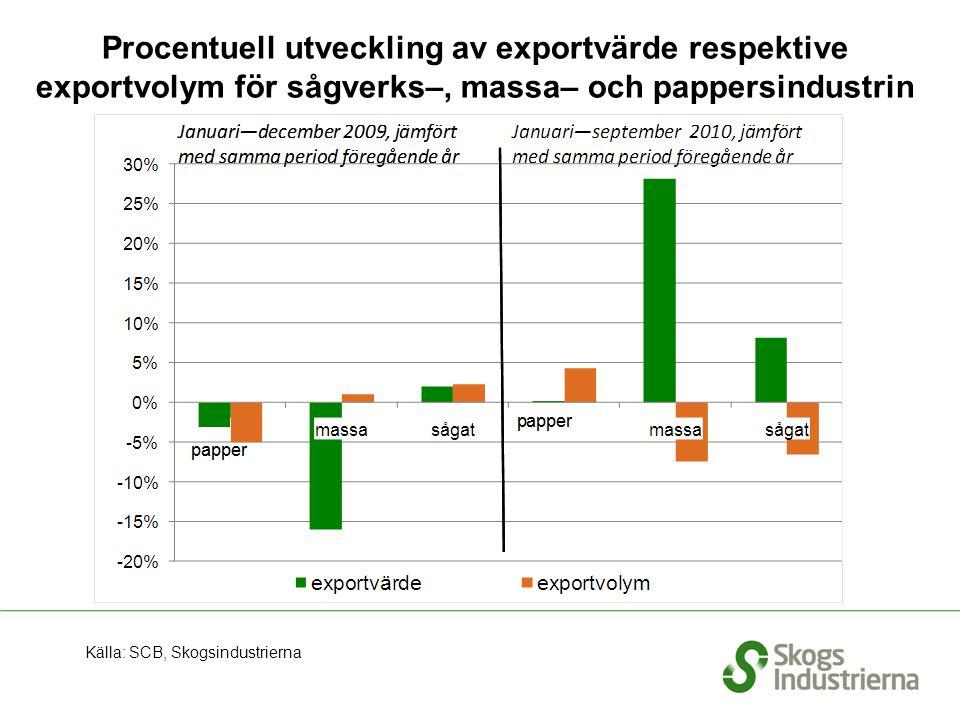 Procentuell utveckling av exportvärde respektive exportvolym för sågverks–, massa– och pappersindustrin Källa: SCB, Skogsindustrierna