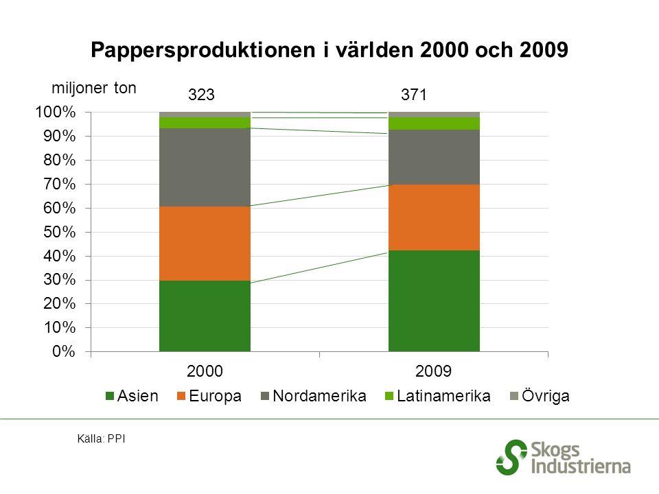 Pappersproduktionen i världen 2000 och 2009 Källa: PPI