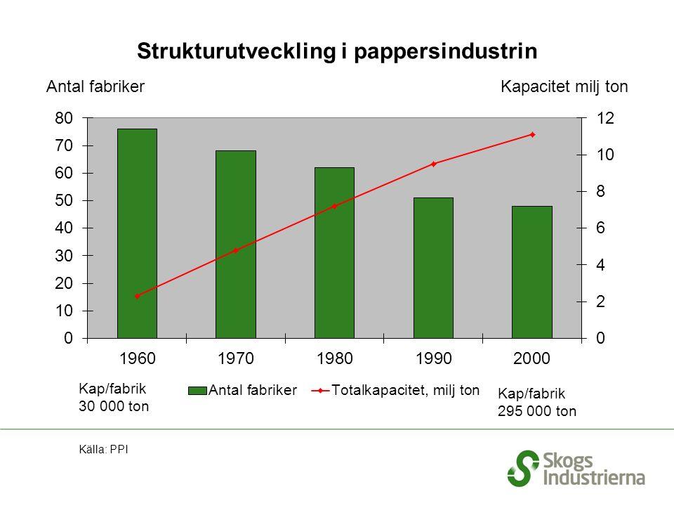 Strukturutveckling i pappersindustrin Källa: PPI Antal fabriker Kapacitet milj ton Kap/fabrik 30 000 ton Kap/fabrik 295 000 ton
