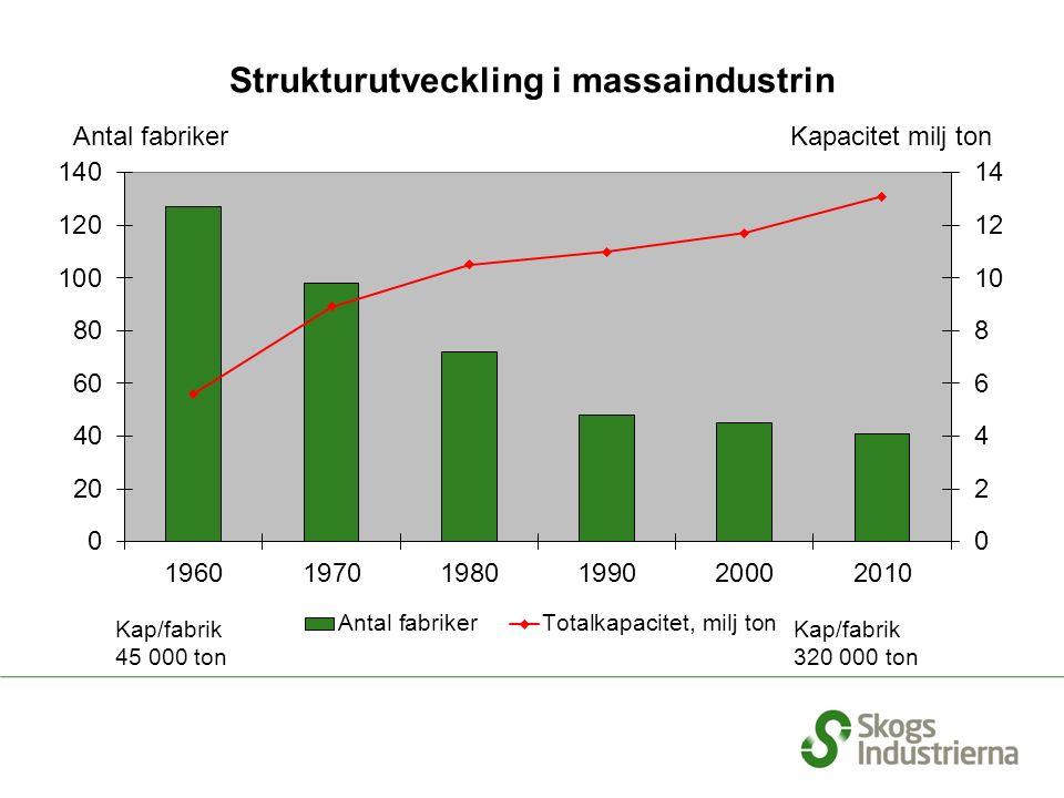 Strukturutveckling i massaindustrin Antal fabriker Kapacitet milj ton Kap/fabrik 45 000 ton Kap/fabrik 320 000 ton