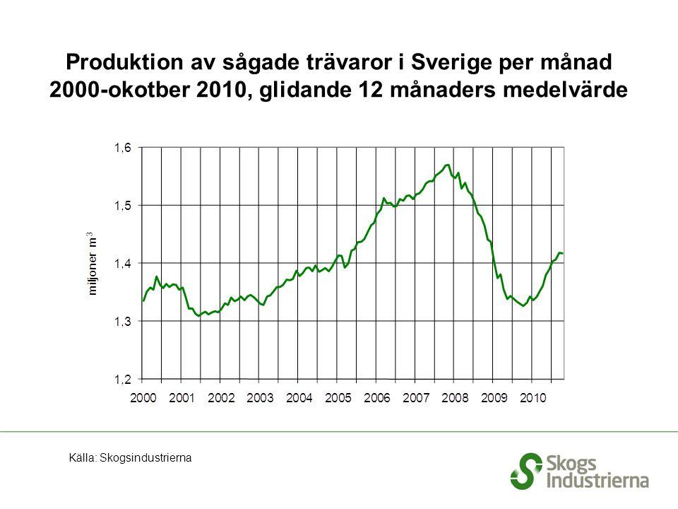 Produktion av sågade trävaror i Sverige per månad 2000-okotber 2010, glidande 12 månaders medelvärde Källa: Skogsindustrierna
