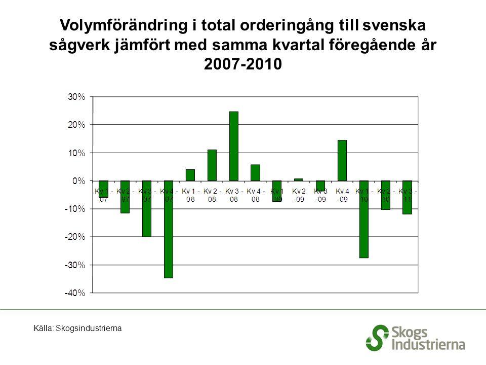 Volymförändring i total orderingång till svenska sågverk jämfört med samma kvartal föregående år 2007-2010 Källa: Skogsindustrierna