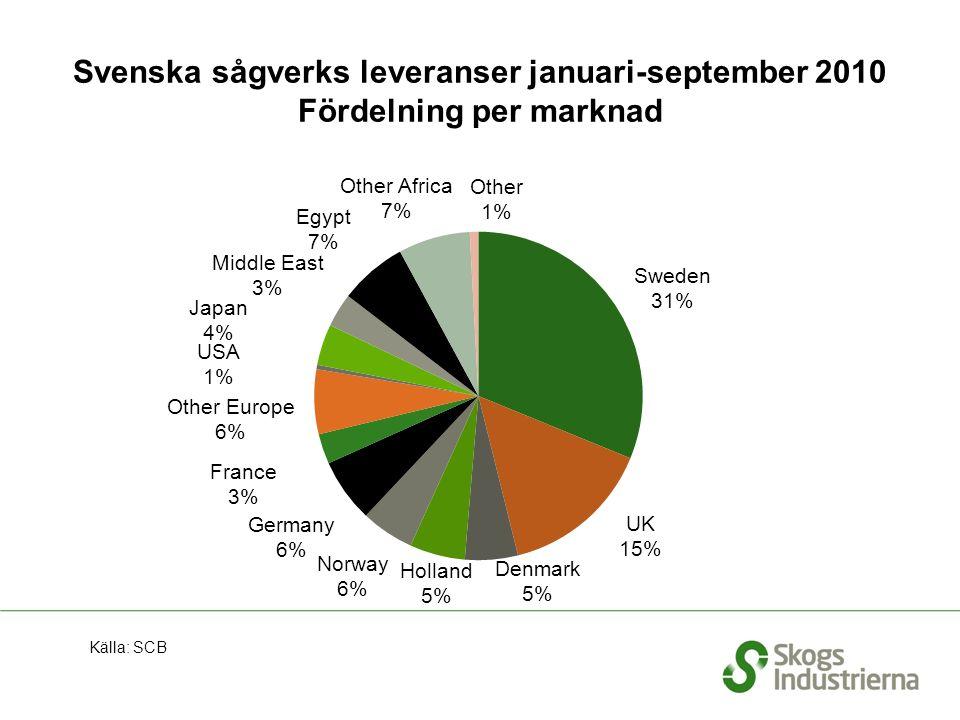 Svenska sågverks leveranser januari-september 2010 Fördelning per marknad Källa: SCB